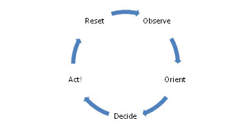 SEALFIT OODA LOOP TO POWER YOUR DECISIONS